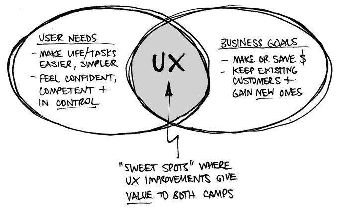 User Needs and Business Goals